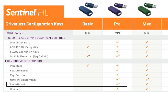 Sentinel HL Pro Key - Gemalto Sentinel Customer Discussions